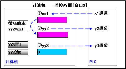 plc与昆仑通态mcgs通信与编程