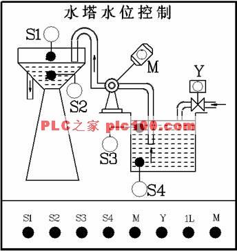 水塔水位控制plc编程实例