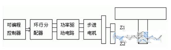 在组合机床自动线中,由于加工精度的不同,滑台的设置也不同,一般设置三种滑台: 1、液压滑台,用于切削量大,加工精度要求较低的粗加工工序中;      2、机械滑台,用于切削量中等,具有一定加工精度要求的半精加工工序中;      3、数控滑台,用于切削量小,加工精度要求很高的精加工工序中。      PLC控制器具有通用性强、可靠性高、指令系统简单、编程简便易学、易于掌握、体积小、维修工作少、现场接口安装方便等一系列优点,因此广泛应用于工业自动控制中。而它控制的步进电机开环伺服机构应用于组合机床自动生产线