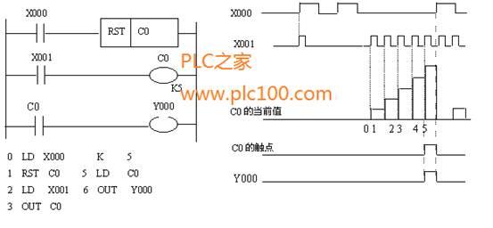 三菱fx2n plc set,rst指令的使用梯形图说明