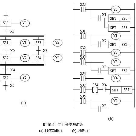 三菱fx2n plc步进指令的编程技巧