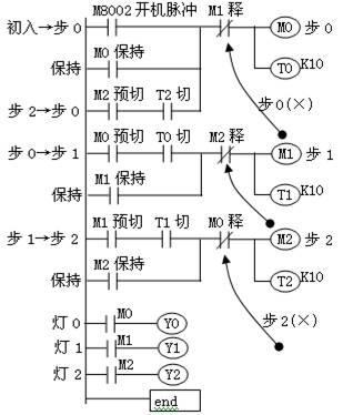 三菱plc培训教程:环系列彩灯电路plc接线及梯形图