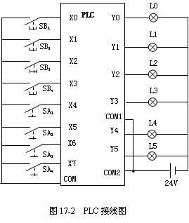 plc接线图 按照i/o点的分配和项目描述的控制