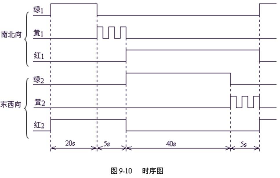 plc 进行交通信号灯控制实验(plc梯形图及)