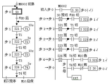十字路口交通灯plc控制电路的实验接线及编程——stl