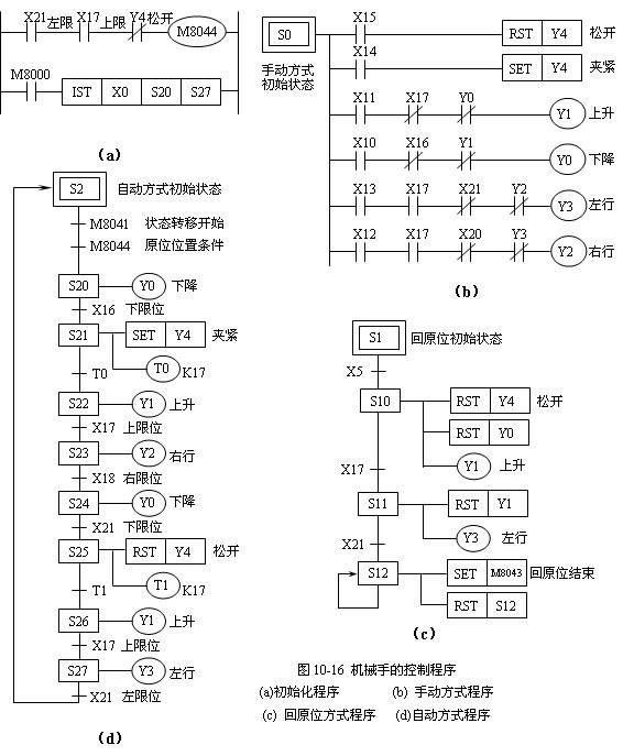 三菱plc机械手程序_用三菱FX2N PLC实现机械手的顺序控制详细步骤及程序