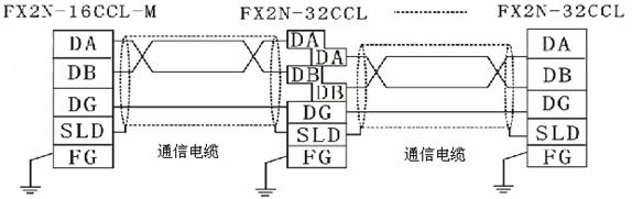 fx2n系列plc作为主站连接8台fx2n的plc作为从站成的cc-link网络