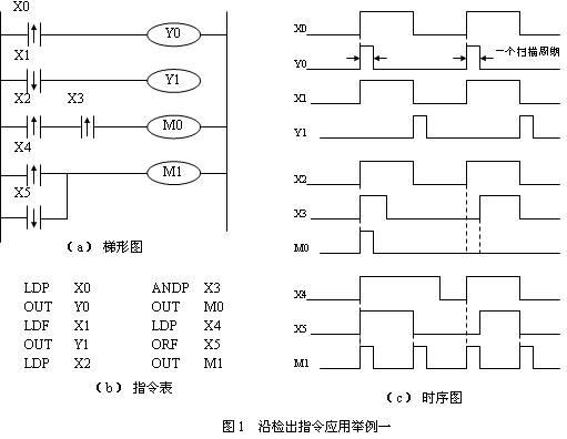 plc沿检出的指令梯形图编程举例