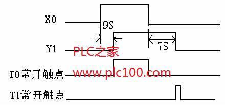 三菱fx2n plc延时接通延时断开程序