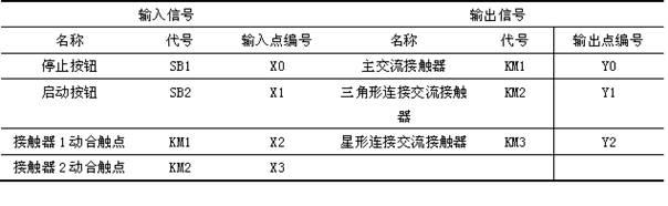 步电动机的星型-三角形; 三菱plc一般指令实现三相异步电动机的星型