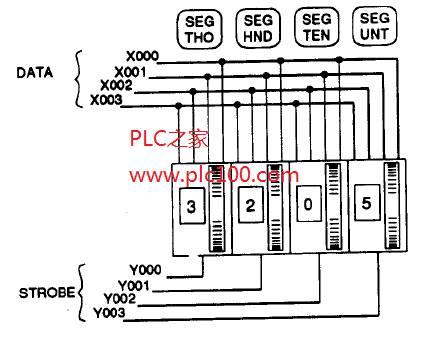 三菱PLC实现指轮输入的多路传送系统编程实例