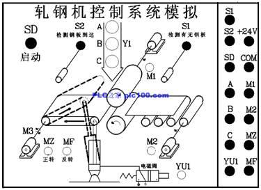 轧钢机plc梯形图控制系统模拟
