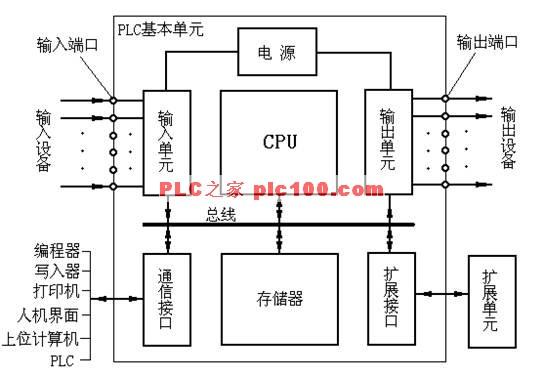 PLC的硬件主要由中央处理器(CPU)、存储器、输入单元、输出单元、通信接口、扩展接口电源等部分组成。其中,CPU是PLC的核心,输入单元与输出单元是连接现场输入/输出设备与CPU之间的接口电路,通信接口用于与编程器、上位计算机等外设连接。 对于整体式PLC,所有部件都装在同一机壳内,其组成框图如图1所示;对于模块式PLC,各部件独立封装成模块,各模块通过总线连接,安装在机架或导轨上,其组成框图如图2所示。无论是哪种结构类型的PLC,都可根据用户需要进行配置与组合。