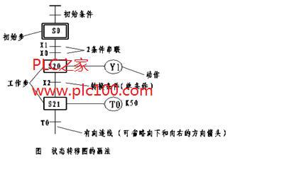 plc步进顺控的状态转移图画法简介