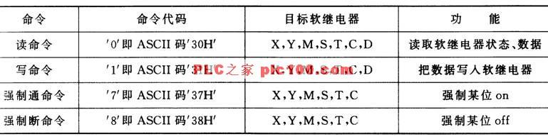 PC中必须依据所连接PLC的通信规程来编写通信协议,所以我们先要熟悉FX系列PLC的通信协议。 1)数据格式 FX系列PLC采用异步格式,由1位起始位、7位数据位、1位偶校验位及1位停止位组成,比特率为9600 bps,字符为ASC码。数据格式如图7-14所示。