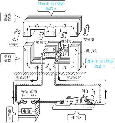 (d)交流接触器的外形结构说明(e)(f)接触器内部结构