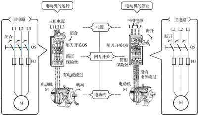 电动机的主电路(使用闸刀开关的情况)
