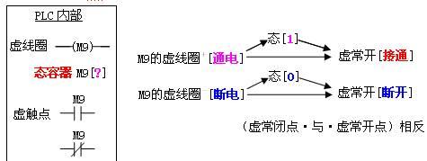 60进制计数器电路图sn74ls90