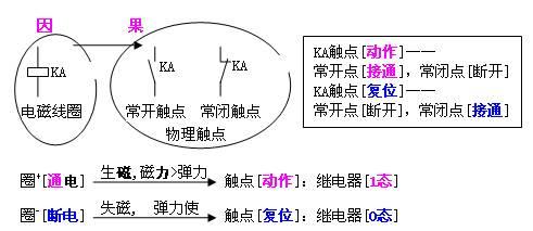 继电器的符号工作原理及其在plc软件中的工作