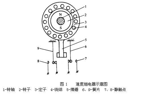 速度继电器的认识 作用认识:速度继电器主要用作笼型异步电动机的反接制动控制, 所以也称反接制动继电器。 组成认识:它主要由转子、定子和触头三部分组成。转子是一个圆柱形永久磁铁,定子是一个笼形空心圆环,由硅钢片叠成,并装有笼型绕组。