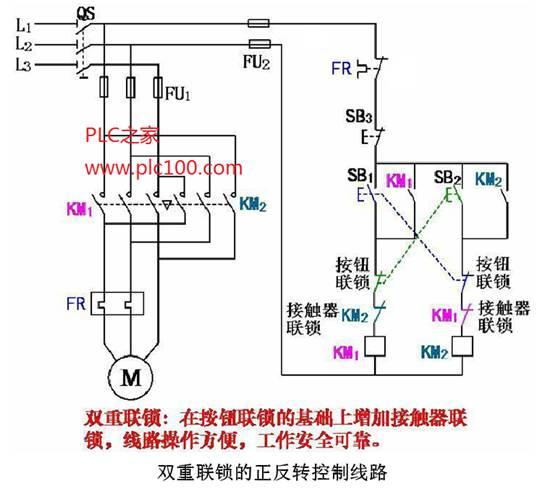 异步电动机接触器联锁正反转控制线路有何优缺点?应如何改进?并画出控制线路。 答:三相异步电动机接触器联锁的正反转控制的优点是工作安全可靠,缺点是操作不便。因电动机从正转变为反转时,必须先按下停止按钮后,才能按反转启动按钮,否则由于接触器的联锁作用,不能实现反转。为克服此线路的不足,可采用按钮联锁或按钮和接触器双重联锁的正反转控制线路。