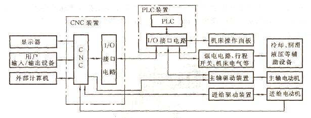 独立型PLC又称外装型或通用型PLC。对数控机床而言,独立型PLC独立于CNC装置,具有完备的硬件结构和软件功能,能够独立完成规定的控制任务。采用独立型PLC的数控系统框图(如图1所示)。                图1 独立型PLC的CNC系统框图 独立型PLC具有如下特点 (1)独立型PLC具有CPU及其控制电路,系统程序存储器、用户程序存储器、输入/输出接口电路、与编程器等外部设备通信的接口和电源等基本功能结构(如图2所示)。  图2 独立型PLC功能结构 (2)独立型PLC一般采用积木式模块结