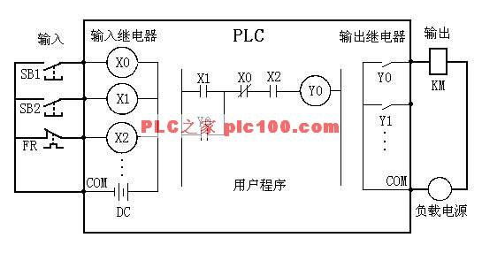 西门子u型连接器    如果用plc来控制这台三相异步电动机,组成一个plc