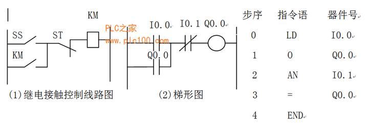 答:模拟输入:IW256、IW258、IW260、IW262、IW264、IW266、IW268、IW270模拟输出QW272、QW274、QW276、QW278、QW280、QW282、QW284、QW286数字输入:IB8、IB9、IB10、IB11、IB12、1B13 数字输出:QB16、QB17、QB18、QB19 。 一、基本数据类型 基本数据类型的长度不超过32位。 位(BOOL),字节(BYTE),字(WORD),双字(DOUBLE WORD),整数(INT), 双整数(DOUBLE INT