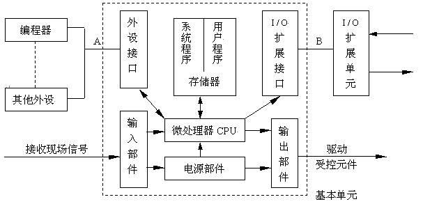 plc硬件接线图的电源