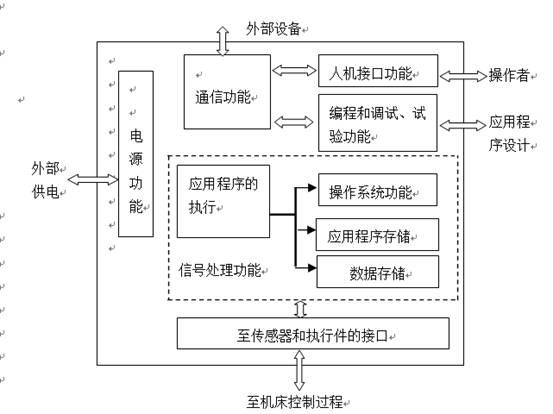 3)用户程序多采用图形符号和逻辑顺序关系与继电器电路十分近似