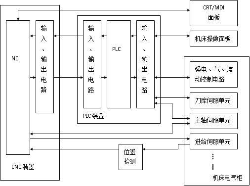 1)独立型plc具有如下基本的功能结构:cpu及其控制电路,系统程序
