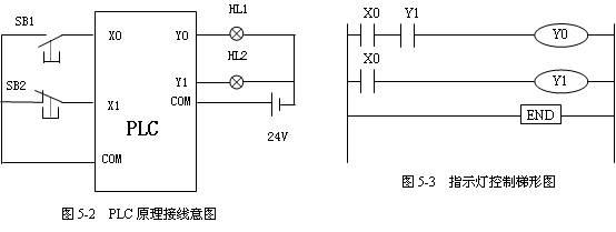 图5-2为plc接线图,图5-3为控制梯形图