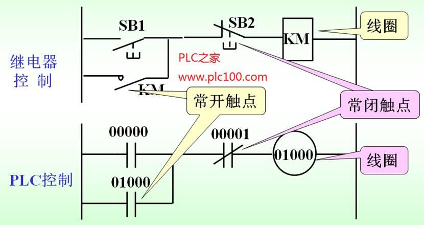 物理继电器与欧姆龙plc继电器的符号及控制梯形图