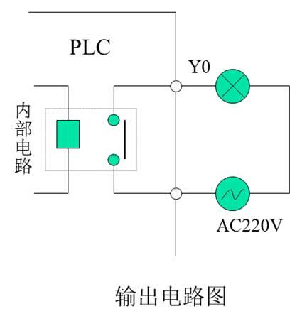 plc 内输出继电器y0的功能和电路图