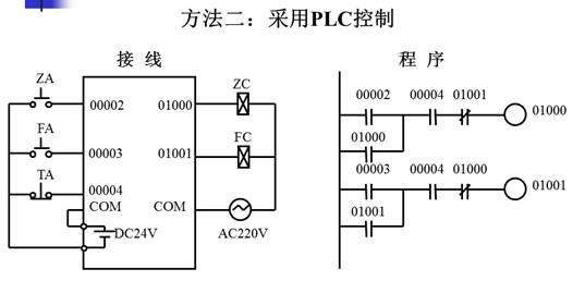 停控制从继电器到plc控制欧姆龙系统