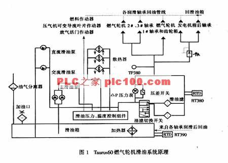 滑油系统中温度传感器rtd和压力