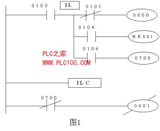 Ø END (FUN01)指令的功能:END 指令是结束程序指令, 写于全部程序的最后一行。 Ø lL(FUN02) IL指令是分支指令,在分支处形成新母线。它使程序编制方便, 图形直观。IL与ILC指令成对使用。指令IL后面没有指定继电器号。 Ø lLC(FUN03):ILC指令是分支结束指令,从分支处返回(消除分支)。 Ø IL和ILC指令编程格式如图所示。
