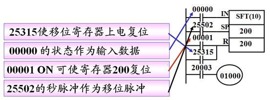 欧姆龙plc脉冲指令_欧姆龙CPM1A系列PLC移位寄存器指令SFT 的用法