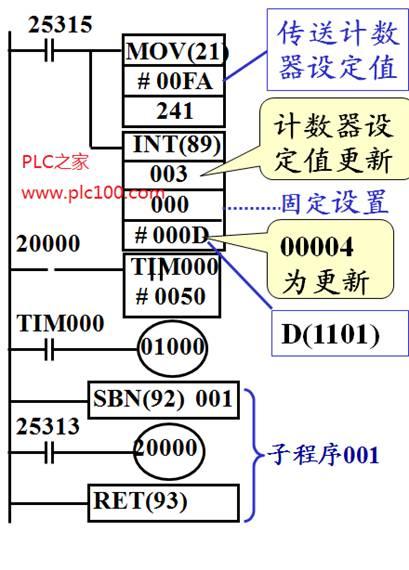 欧姆龙plc外部输入计数中断举例