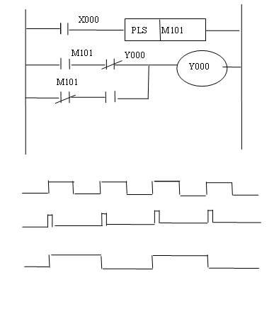 分频电路的plc程序设计(梯形图和指令表)