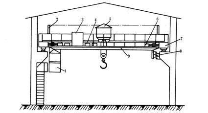 桥式起重机的结构
