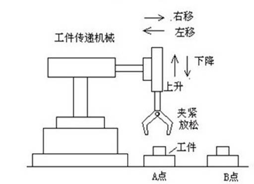 利用mcgs组态软件设计的一机械手组态控制系统举例
