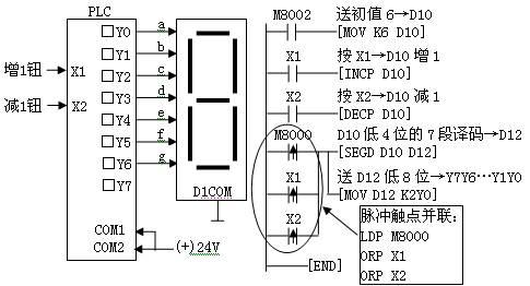 16进制设定值的增,减,显示电路及plc梯形图编程
