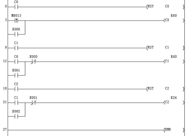 PLC控制取代继电器控制已是大势所趋,如果用PLC改造继电器控制系统,根据原有的继电器电路图来设计梯形图显然是一条捷径。这是由于原有的继电器控制系统经过长期的使用和考验,已经被证明能完成系统要求的控制功能,而继电器电路图又与梯形图有很多相似之处,因此可以将继电器电路图经过适当的翻译,从而设计出具有相同功能的PLC梯形图程序,所以将这种设计方法称为移植设计法或翻译法。 在分析PLC控制系统的功能时,可以将PLC想象成一个继电器控制系统中的控制箱。PLC外部接线图描述的是这个控制箱的外部接线,PL