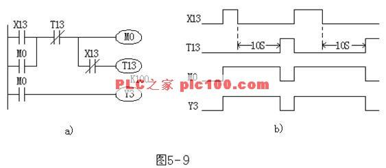 大多数PLC的定时器均为接通延时定时器,即定时器线圈通电后开始延时,待定时时间到,定时器的常开触点闭合、常闭触点断开。在定时器线圈断电时,定时器的触点立刻复位。 如图5-9所示为断开延时程序的梯形图和动作时序图。当X13接通时,M0线圈接通并自锁,Y3线圈通电,这时T13由于X13常闭触点断开而没有接通定时;当X13断开时,X13的常闭触点恢复闭合,T13线圈得电,开始定时。经过10s延时后,T13常闭触点断开,使M0复位,Y3线圈断电,从而实现从输入信号X13断开,经10s延时后,输出信号Y3才断开的延