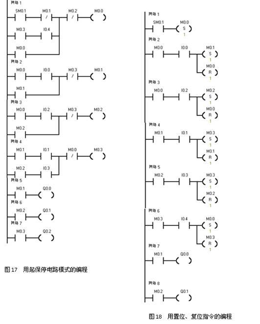根据功能流程图设计出plc梯形图程序