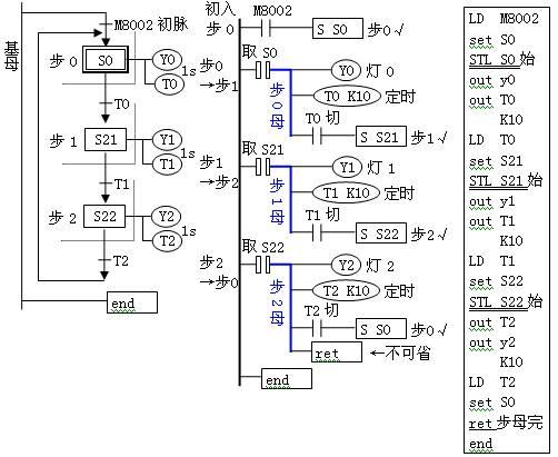 plc环系列定时步进彩灯电路——stl切动一体方案