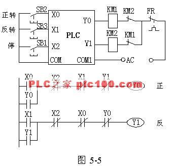 控制电动机正反转的-具有互锁功能的PLC程序梯形图