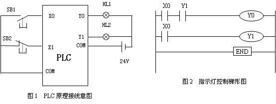 本例无实际意义,但非常有利于分析程序执行过程。系统输入端只需接一个按钮,无输出,参考图1,只接X0。分析图3中,(a)、(b)、(c)三种情况下,观察计数器的当前值,分析程序执行过程。