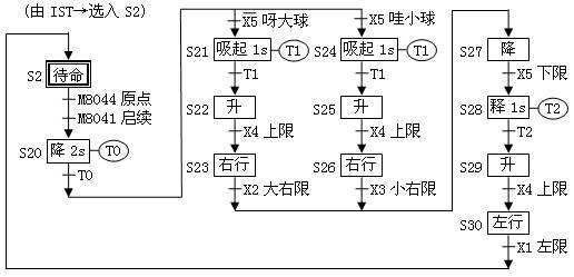 机械手大小球分选设备plc装置的实验接线与编程